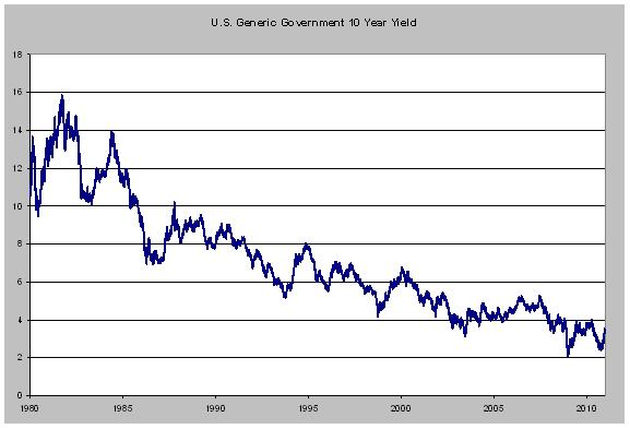 US.Govt_.graph.jan_.2011.jpg